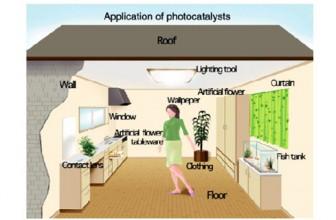 Lampade Purifica Aria: Cosa sono le lampade Fotocatalitiche?